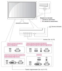 Как подключить и настроить ЖК монитор LG