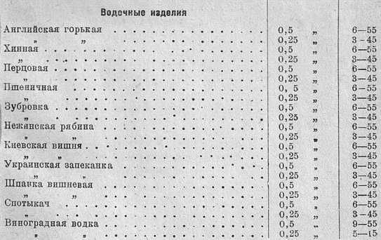 цены на водку 1937 года