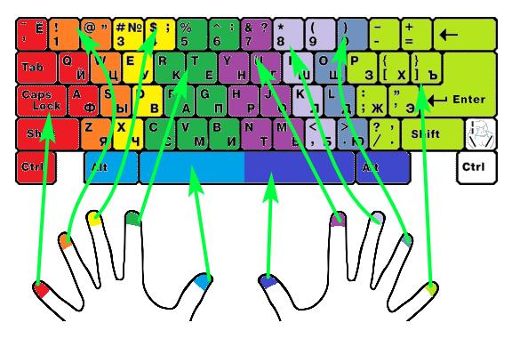 Как научится быстрой слепой печати на клавиатуре компьютера